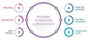 Software Outsoursing